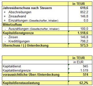 Berechnung Kapitaldienstfähigkeit